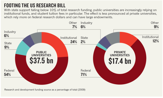 footingtheusresearchbill-nature2011